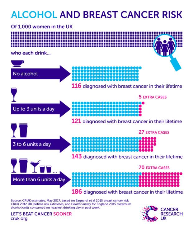 Mise à jour sur le risque d'alcool et de cancer du sein