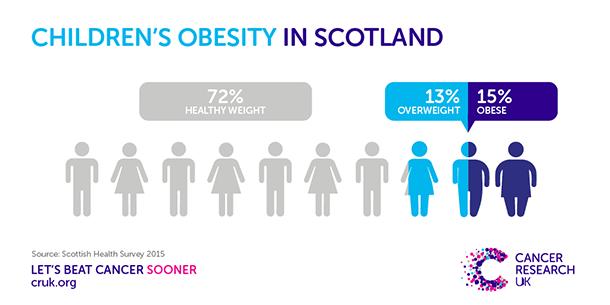Obésité infantile en Écosse