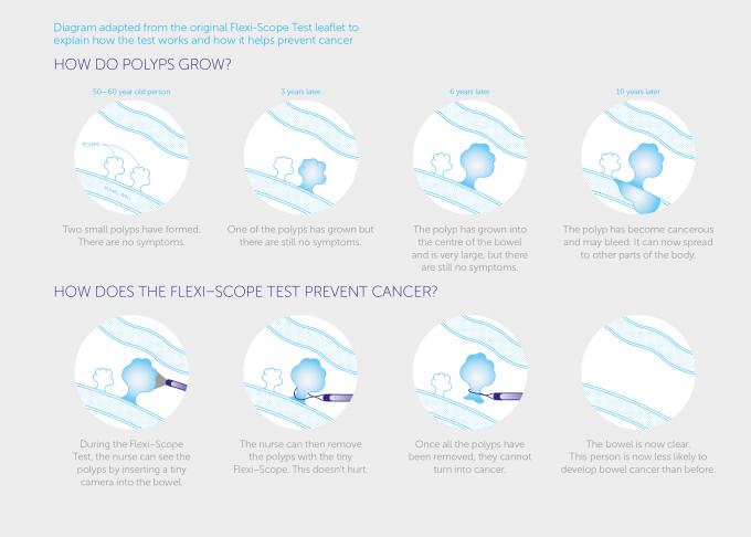 Schéma de test Flexiscope